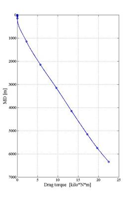 DSD Torque and Drag Drilling Dynamics Mechanics Simulation Software